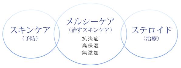 メルシーケア〜治すスキンケア